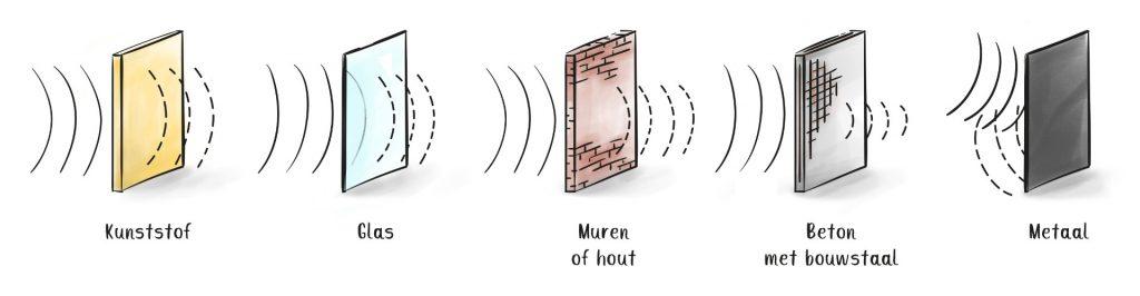 radiosignalen en materialen